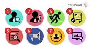 Metodo degli 8 step - Antonio Mariggiò